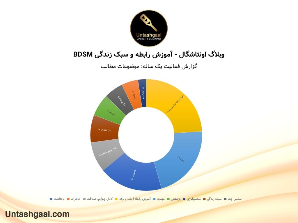 گزارش فعالیت یک ساله - موضوعات مطالب